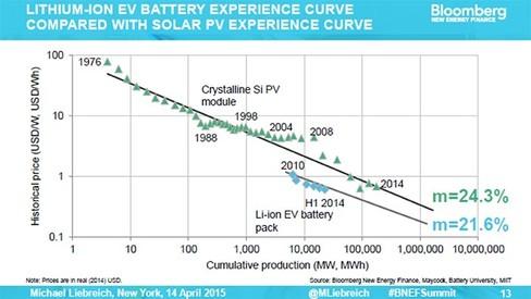 Biểu đồ tương quan giá và công suất pin xe điện (EV) và pano năng lượng mặt trời (PV) từ năm 1976 – 2014. Nguồn: BNEF, Maycock, Battery University, MIT
