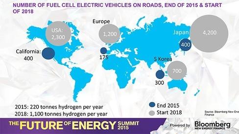 Dự báo Số lượng phương tiện sự dụng xe tế bào nhiên liệu trên đường, từ cuối năm 2015 đến đầu năm 2018. Nguồn: BNEF
