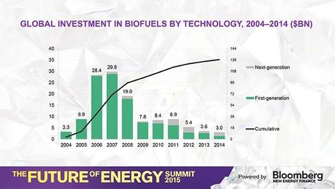 Đầu tư toàn cầu vào nhiên liệu sinh học theo từng loại công nghệ, giai đoạn 2004-2014 (tỷ USD). Nguồn: BNEF