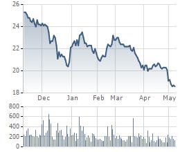 Biểu đồ giá cổ phiếu HAG trong 6 tháng gần đây