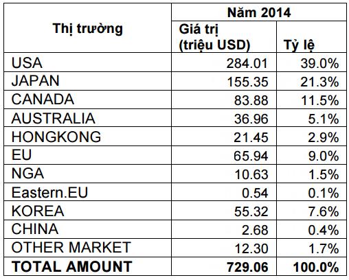 4/5 thị trường xuất khẩu lớn nhất của Minh Phú là các nước TPP (Mỹ, Nhật Bản, Canada và Australia)