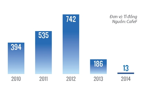 Lợi nhuận của VNG liên tục sụt giảm từ năm 2012 tới nay