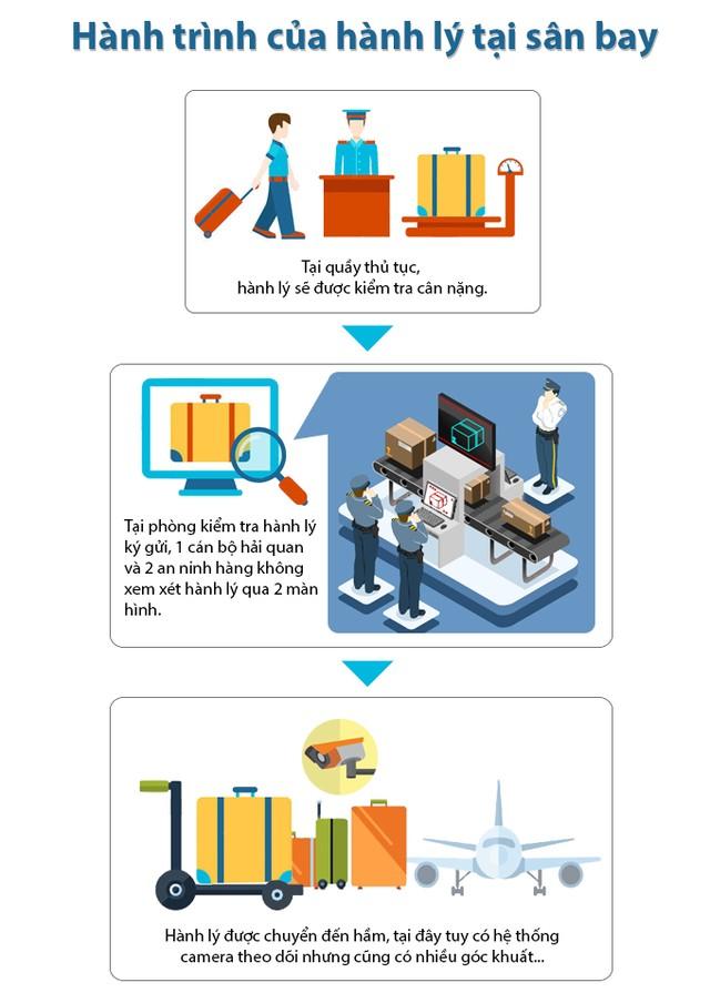 Hành trình của hành lý ký gửi tại sân bay - Đồ họa: Việt Thái