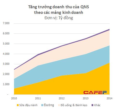 Doanh thu của QNS tăng trưởng bình quân 27%/năm trong giai đoạn 2010-2014