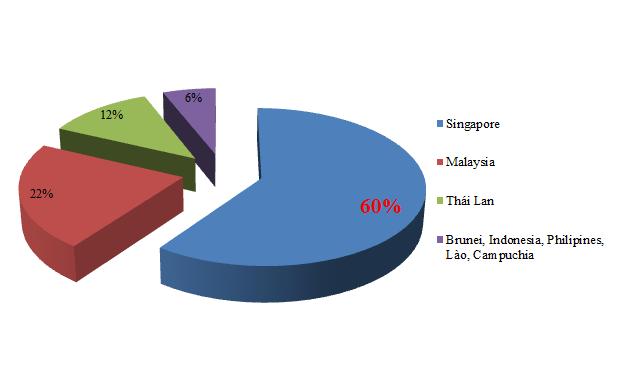 """Trước thềm AEC, đầu tư từ ASEAN vào Việt Nam """"tăng tốc"""" (1)"""