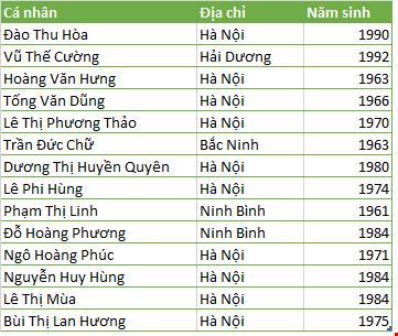 Những cá nhân đăng ký mua cổ phần của Kim Lien Tourism