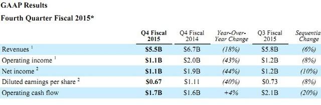 Báo cáo tài chính quý 3 - 2015 của Qualcomm