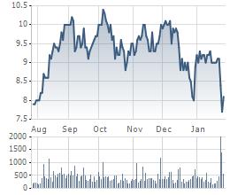 Biến động giá cổ phiếu SCR trong 6 tháng