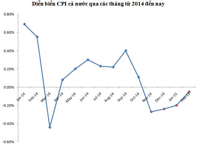 Từ giữa năm 2014 đến nay, CPI cả nước đã có 4 tháng giảm liên tiếp.