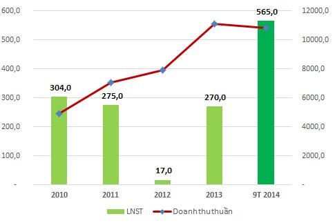 Doanh thu thuần và LNST cổ đông công ty mẹ MPC (đơn vị: Tỷ đồng)