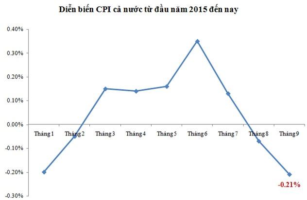 Diễn biến CPI cả nước từ đầu năm 2015 đến nay (Nguồn: Tổng cục thống kê)