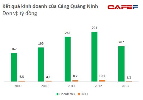 Lợi nhuận của Cảng Quảng Ninh khá khiêm tốn