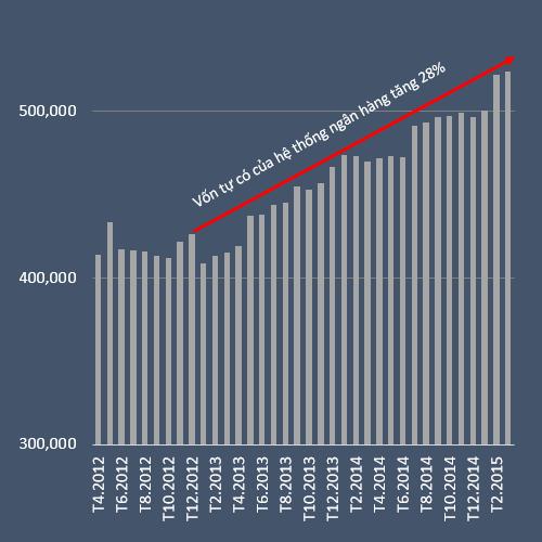 Vốn tự có của các TCTD từ từ tháng 4/2012 tới nay (đvt: tỷ đồng)