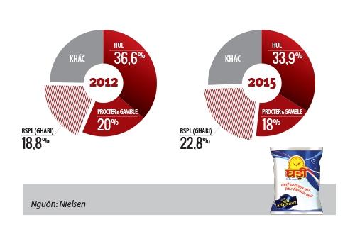 Thị phần của RSPL trên thị trường bột giặt Ấn Độ đã vượt qua P&G và chỉ chịu thua Unilever Ấn Độ (HUL)