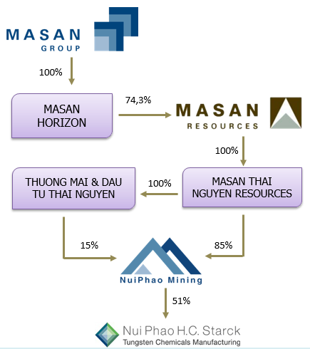 Cấu trúc mảng Khai thác của Masan Group với Masan Resources là đầu mối