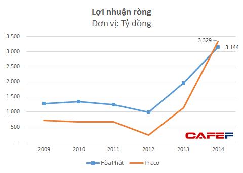 Lợi nhuận của Hòa Phát và Thaco giai đoạn 2009-2014