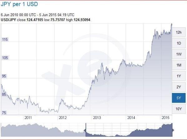 Biểu đồ tỷ giá giữa yen Nhật và USD. Ảnh: Xe.