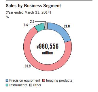 Tỷ trọng doanh số của Nikon. Mảng thiết bị ảnh và máy ảnh chiếm gần 70% doanh số của hãng (%, triệu Yên).