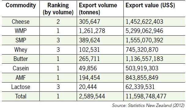 Số liệu năm 2012 cho thấy New Zealand đứng đầu về xuất khẩu sữa bột nguyên kem và bơ khan.