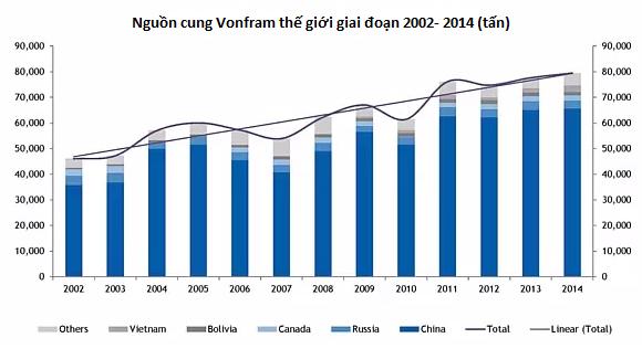 Trung Quốc chiếm lĩnh nguồn cung Vonfram thế giới