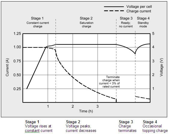 Đồ thị trên lý thuyết cho thấy sự biến đổi của dòng điện và điện áp khi sạc Pin Lithium-ion.