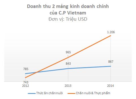 Doanh thu chăn nuôi và chế biến thực phẩm của C.P Vietnam đang có tốc độ tăng trưởng 25-30%/năm