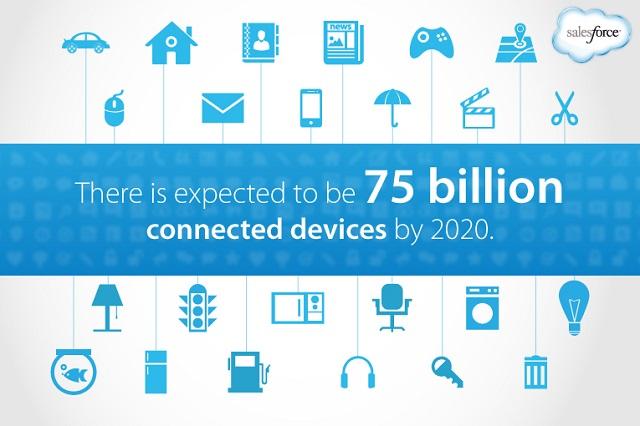 Dự kiến thế giới sẽ có khoảng 75 triệu thiết bị kết nối với nhau trong năm 2020.