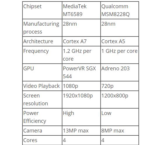 Bảng so sánh giữa hai chip cùng mức giá MediaTek MT6589 và Qualcomm Snapdragon 400 MSM8228