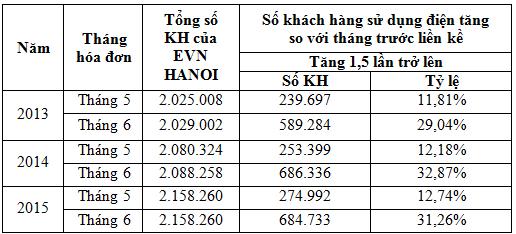 So sánh lượng sử dụng điện tháng 5 và tháng 6.