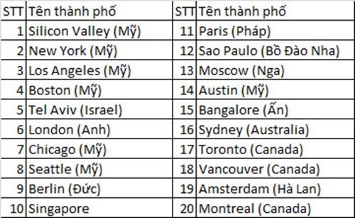 20 thành phố có hệ sinh thái khởi nghiệp tốt nhất thế giới doanhnhansaigon