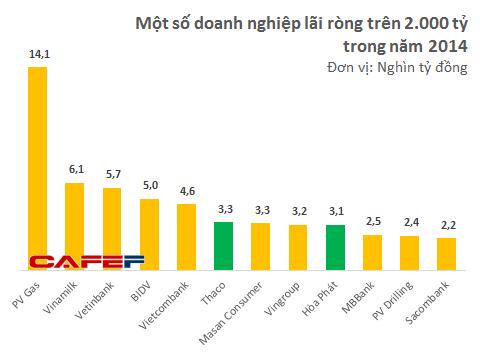Lợi nhuận năm 2014 của Thaco lớn hơn cả Vingroup và Masan Consumer