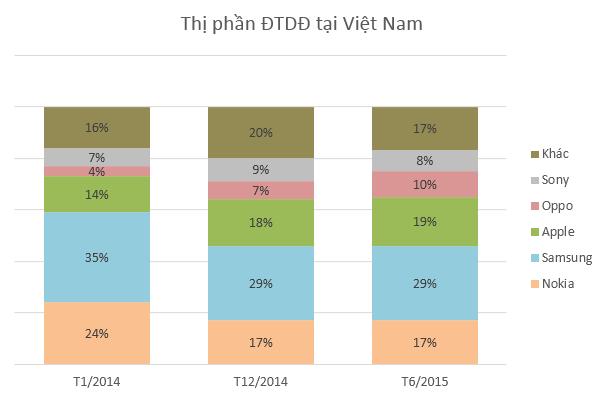 Thị phần ĐTDĐ tại Việt Nam. Nguồn: GFK