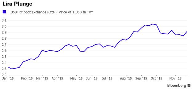 Diễn biến của đồng Lira kể từ đầu năm đến nay (bao nhiêu lira đổi 1 USD)