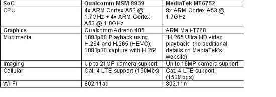 Bảng so sánh giữa Qualcomm Snapdragon 615 MSM8939 và MediaTek MT6752