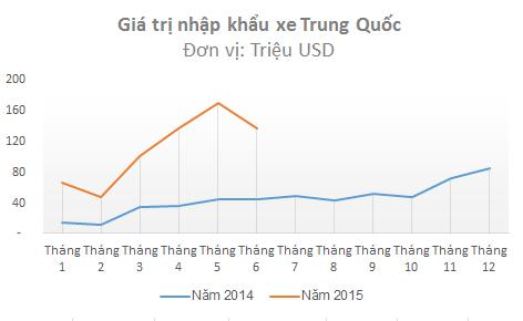 Giá trị ô tô nhập khẩu từ Trung Quốc cũng bất ngờ giảm (Nguổn: Tổng cục Hải quan).
