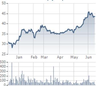 Diễn biến giá của cổ phiếu VCB tư đầu năm