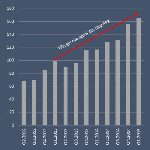 Số dư tiền gửi thanh toán không kỳ hạn tăng nhanh (đvt: nghìn tỷ đồng)