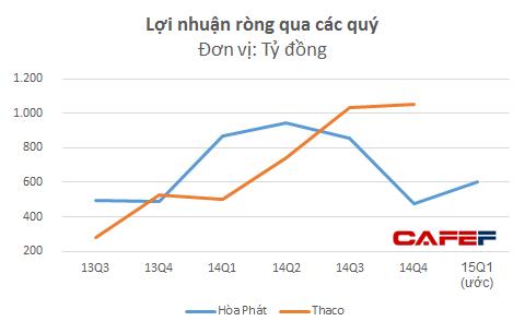 Thaco đã có 2 quý lãi trên 1.000 tỷ