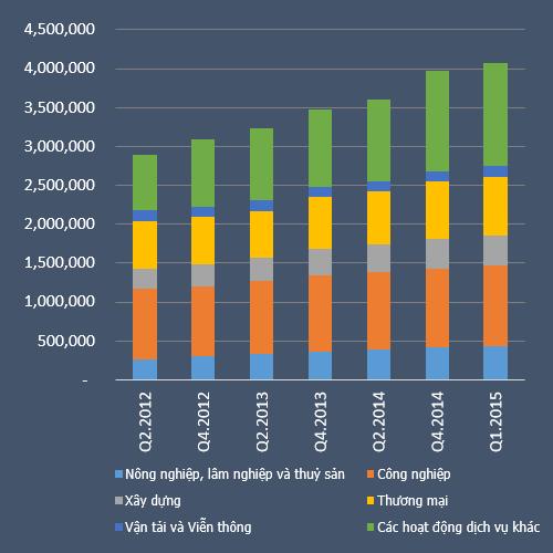 Cơ cấu tín dụng trong nền kinh tế từ quý 2/2012 tới nay (đvt: tỷ đồng)