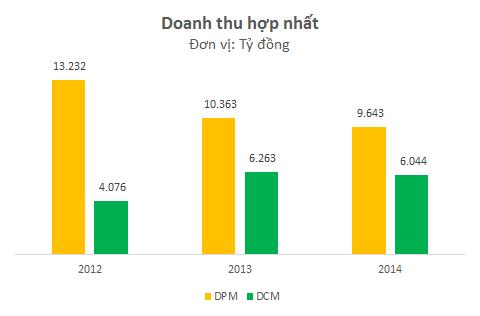 Doanh thu của DCM hiện bằng khoảng 60% so với DPM