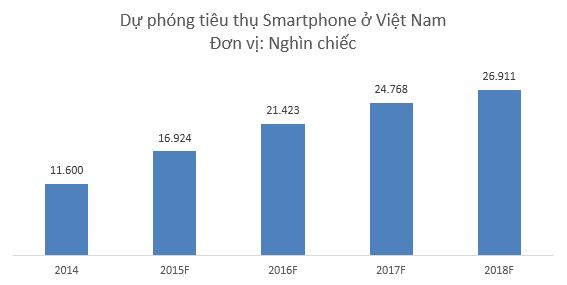 Tiêu thụ Smartphone sẽ tiếp tục tăng trong những năm tới
