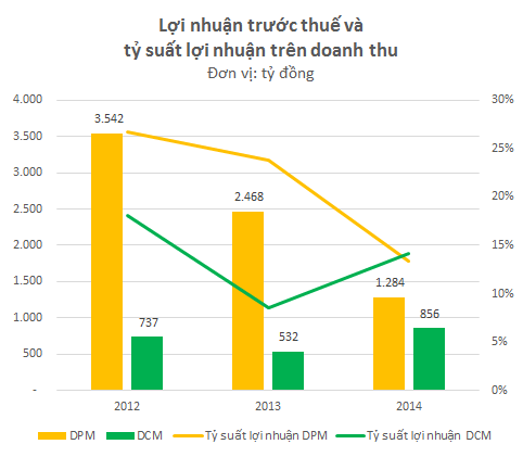 Tỷ suất lợi nhuận năm 2014 của DCM đã vượt DPM