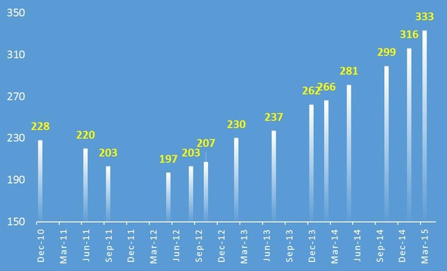 Từ 2012 đến nay dư nợ tín dụng BĐS đã tăng trưởng 70%.