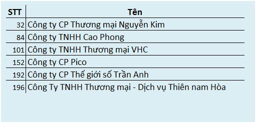 Với một Nguyễn Kim đang dần tụt lại, Cao Phong (chuỗi điện máy Chợ Lớn), Thiên Hòa đang dần chiếm ưu thế ở phía Nam và VHC (chuỗi điện máy HC) đang vượt trội ở phía Bắc.