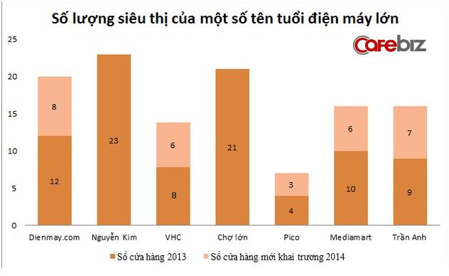 Trong ngành điện máy, để tồn tại các doanh nghiệp phải liên tục mở rộng quy mô. Phải chăng Nguyễn Kim đã đạt đến giới hạn khi không có sự tăng trưởng quy mô từ năm 2013?