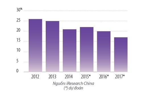 Tốc độ tăng trưởng hằng năm của thị trường thương mại điện tử Trung Quốc đang chậm lại