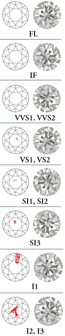 Thang bậc tinh khiết của kim cương