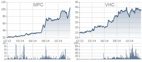 Biến động giá cổ phiếu MPC và VHC năm 2014.