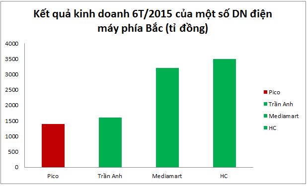 Doanh thu 6 tháng đầu năm 2015 của 4 doanh nghiệp điện máy lớn nhất miền bắc