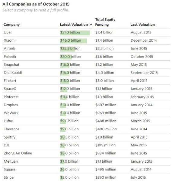 Top Startup Kỳ lân lớn nhất thế giới